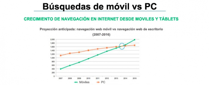 Web movil responsive Zoom Digital