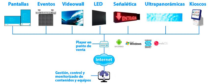Sistemas de cartelería digital Zoom Digital