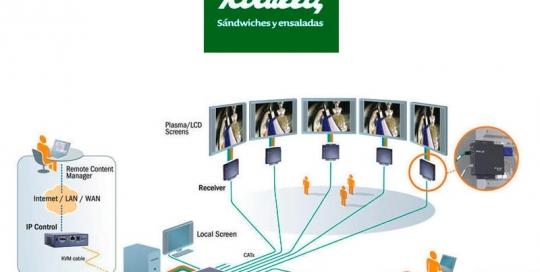 Digital Signage en Rodilla. Zoom Digital Agencia de marketing online y posicionamiento web. Madrid